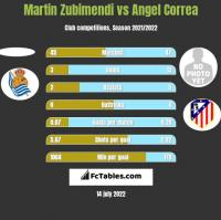 Martin Zubimendi vs Angel Correa h2h player stats