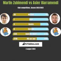 Martin Zubimendi vs Asier Illarramendi h2h player stats