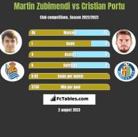 Martin Zubimendi vs Cristian Portu h2h player stats