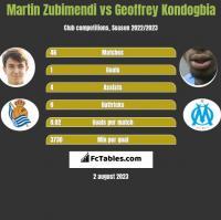 Martin Zubimendi vs Geoffrey Kondogbia h2h player stats