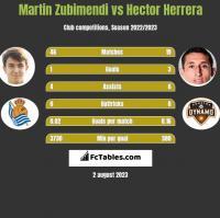 Martin Zubimendi vs Hector Herrera h2h player stats