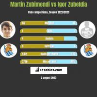 Martin Zubimendi vs Igor Zubeldia h2h player stats