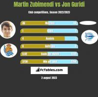 Martin Zubimendi vs Jon Guridi h2h player stats