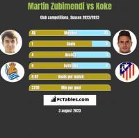 Martin Zubimendi vs Koke h2h player stats