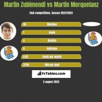 Martin Zubimendi vs Martin Merquelanz h2h player stats