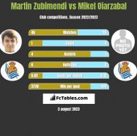 Martin Zubimendi vs Mikel Oiarzabal h2h player stats