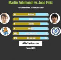 Martin Zubimendi vs Joao Felix h2h player stats