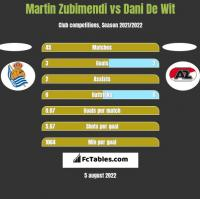 Martin Zubimendi vs Dani De Wit h2h player stats