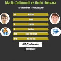 Martin Zubimendi vs Ander Guevara h2h player stats