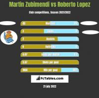 Martin Zubimendi vs Roberto Lopez h2h player stats
