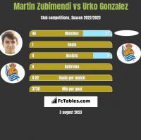 Martin Zubimendi vs Urko Gonzalez h2h player stats