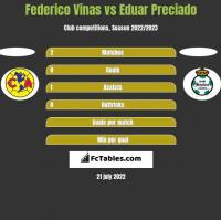 Federico Vinas vs Eduar Preciado h2h player stats