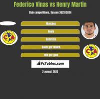 Federico Vinas vs Henry Martin h2h player stats