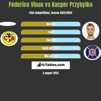 Federico Vinas vs Kacper Przybyłko h2h player stats
