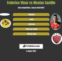 Federico Vinas vs Nicolas Castillo h2h player stats