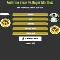 Federico Vinas vs Roger Martinez h2h player stats