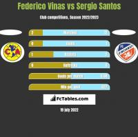 Federico Vinas vs Sergio Santos h2h player stats