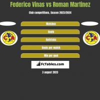Federico Vinas vs Roman Martinez h2h player stats