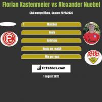 Florian Kastenmeier vs Alexander Nuebel h2h player stats