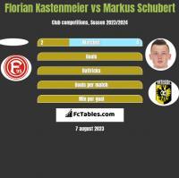 Florian Kastenmeier vs Markus Schubert h2h player stats