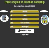 Emile Acquah vs Brandon Goodship h2h player stats