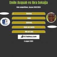 Emile Acquah vs Ibra Sekajja h2h player stats