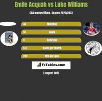 Emile Acquah vs Luke Williams h2h player stats
