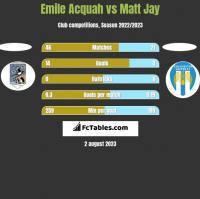 Emile Acquah vs Matt Jay h2h player stats