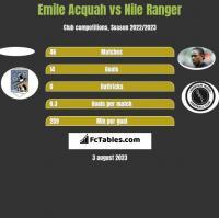 Emile Acquah vs Nile Ranger h2h player stats