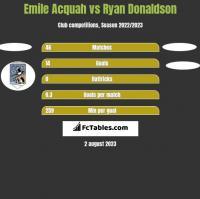 Emile Acquah vs Ryan Donaldson h2h player stats