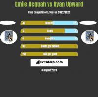 Emile Acquah vs Ryan Upward h2h player stats