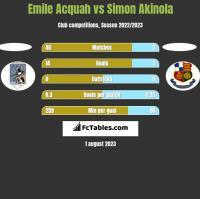 Emile Acquah vs Simon Akinola h2h player stats