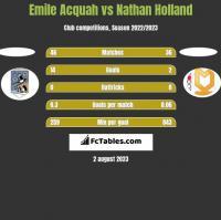Emile Acquah vs Nathan Holland h2h player stats