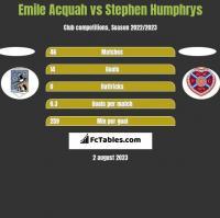 Emile Acquah vs Stephen Humphrys h2h player stats