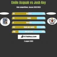 Emile Acquah vs Josh Key h2h player stats
