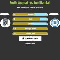 Emile Acquah vs Joel Randall h2h player stats
