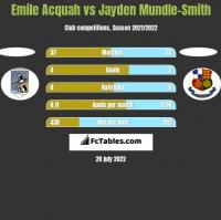 Emile Acquah vs Jayden Mundle-Smith h2h player stats