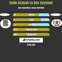 Emile Acquah vs Ben Seymour h2h player stats