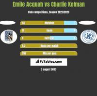 Emile Acquah vs Charlie Kelman h2h player stats