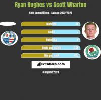 Ryan Hughes vs Scott Wharton h2h player stats