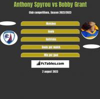 Anthony Spyrou vs Bobby Grant h2h player stats