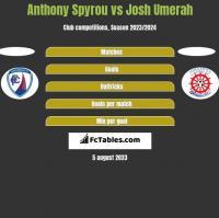 Anthony Spyrou vs Josh Umerah h2h player stats