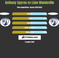 Anthony Spyrou vs Liam Mandeville h2h player stats