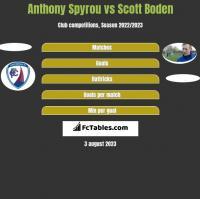 Anthony Spyrou vs Scott Boden h2h player stats