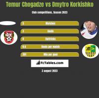 Temur Chogadze vs Dmytro Korkishko h2h player stats