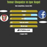 Temur Chogadze vs Igor Kogut h2h player stats
