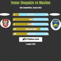 Temur Chogadze vs Maxime h2h player stats