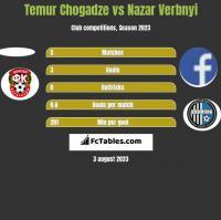 Temur Chogadze vs Nazar Verbnyi h2h player stats