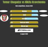 Temur Chogadze vs Nikita Kravchenko h2h player stats