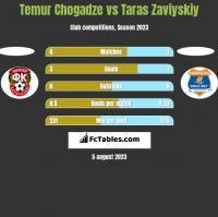 Temur Chogadze vs Taras Zaviyskiy h2h player stats